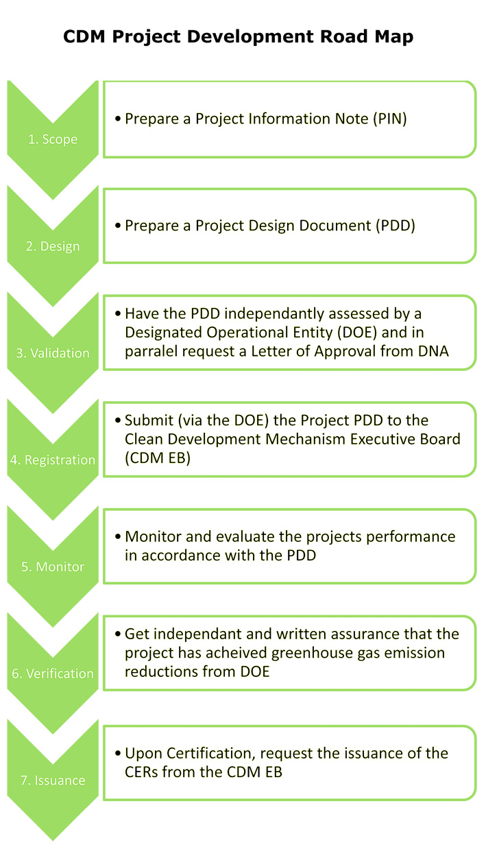 CDM Project Development Road Map – Road Map for a Project